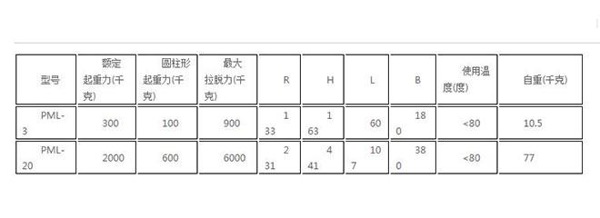 PML薄板永磁起重器技术参数.jpg