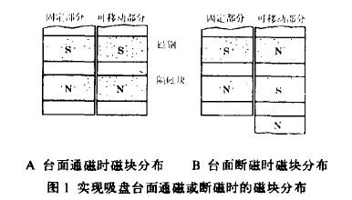 实现磁力吸盘台面通磁或断磁时的磁块分布.png