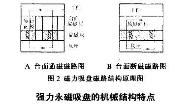 强力永磁吸盘的机械结构特点.png