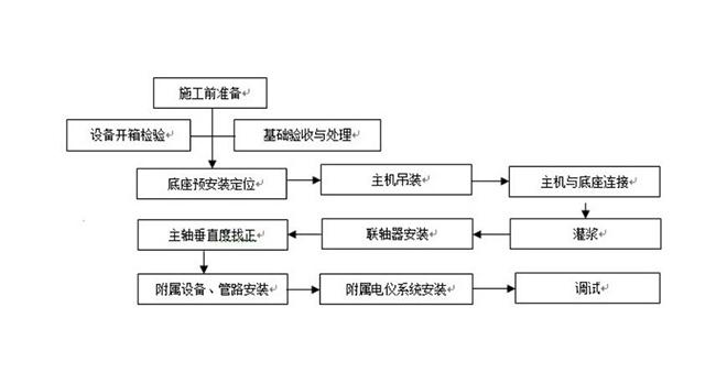 盘式干燥机安装施工工艺流程图.jpg